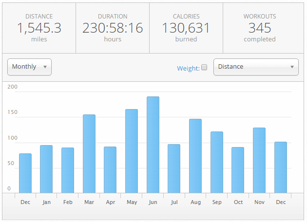 Monthly Miles 2014